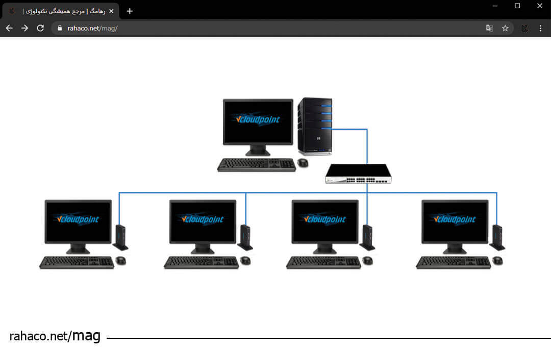 فعال سازی قابلیت دورکاری با vcloudpoint
