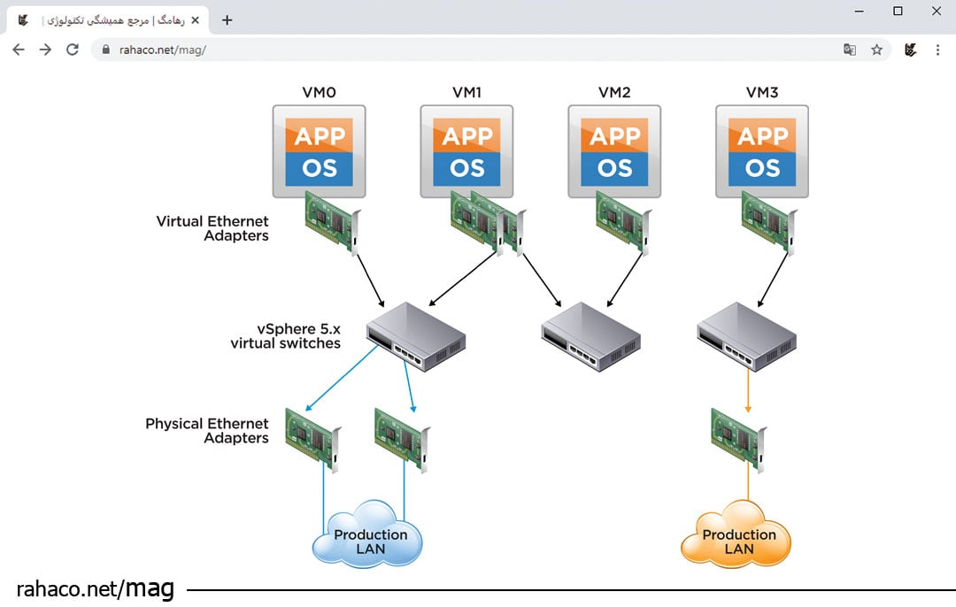 استفاده از مجازی سازی در Network