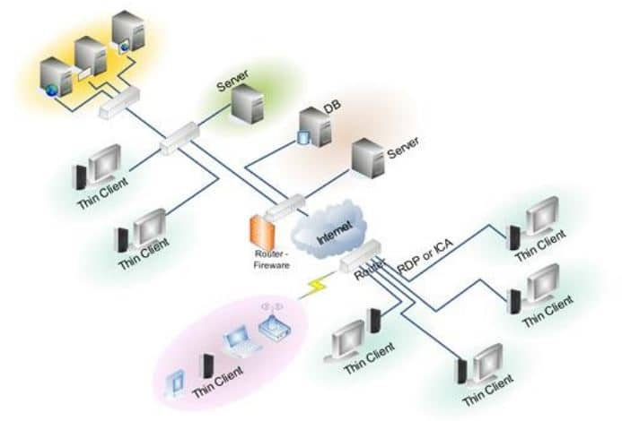 شبکه مبتنی بر تین کلاینت