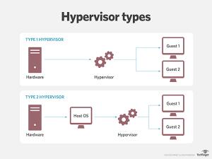 Hypervisor هایپروایزر مستقل نوع ۱
