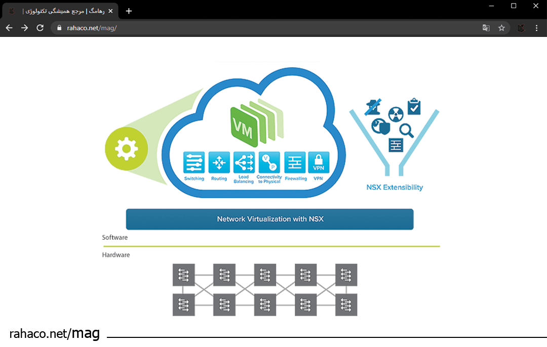 Network virtualization with NSX