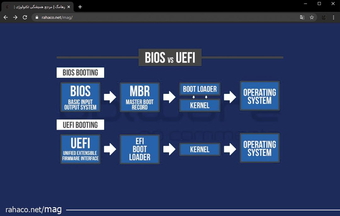 UEFI یا BIOS