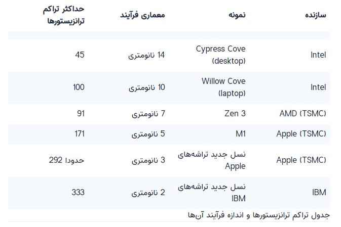 جدول مقایسه تراشه