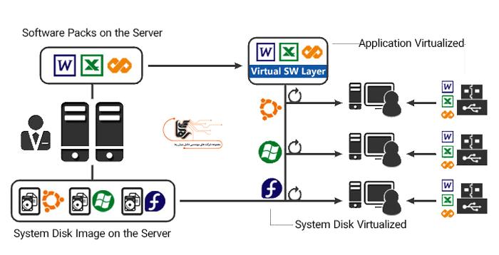 دلایل استفاده از مجازی سازی برنامه ها در سازمانها