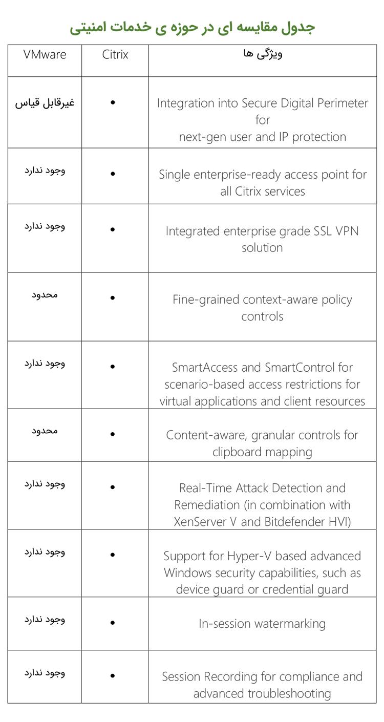 جدول مقایسه ای در حوزه بهبود تصمیمات امنیتی