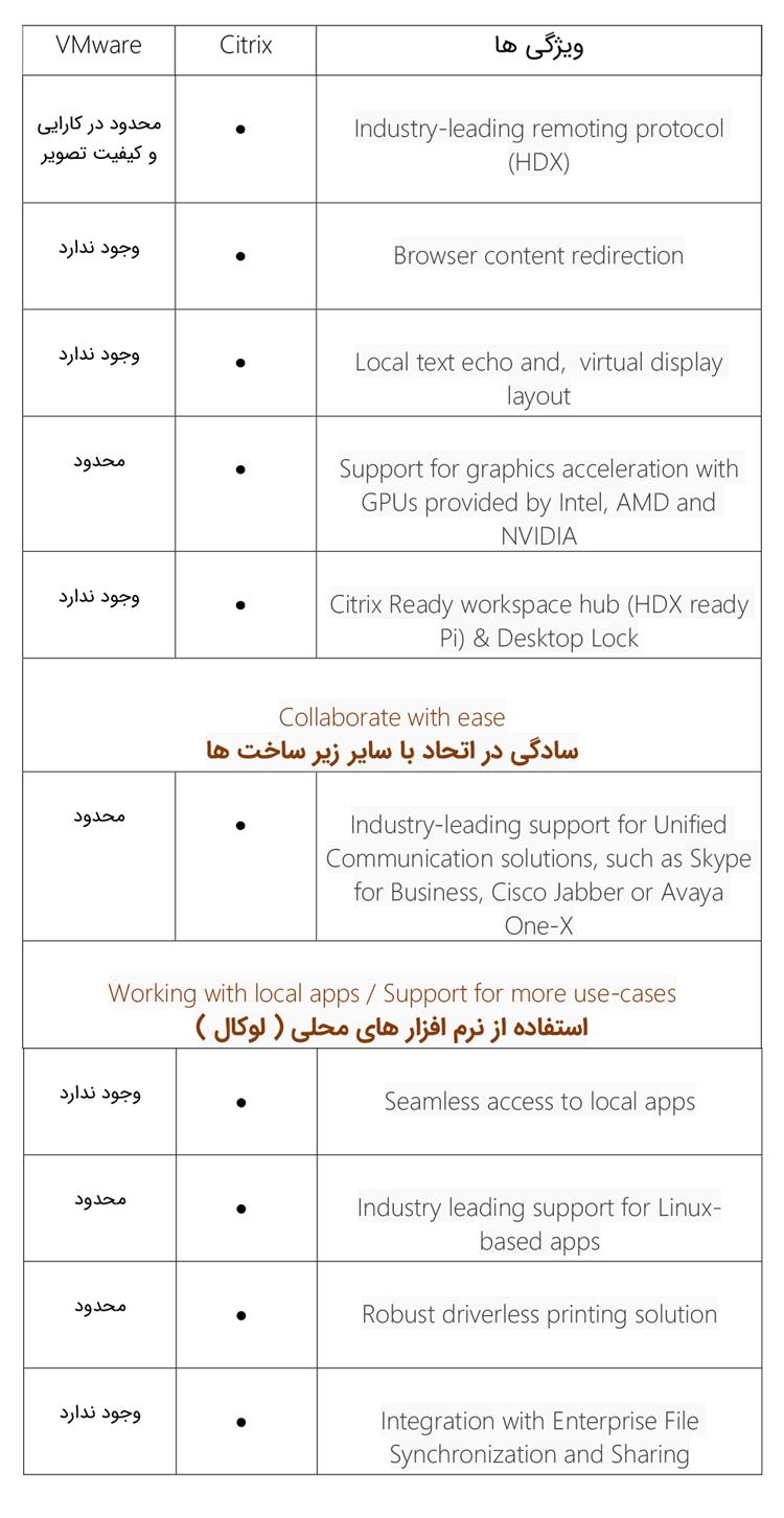 جدول مقایسه ای در حوزه تجربه ی کاربری و بهره وری در vdi