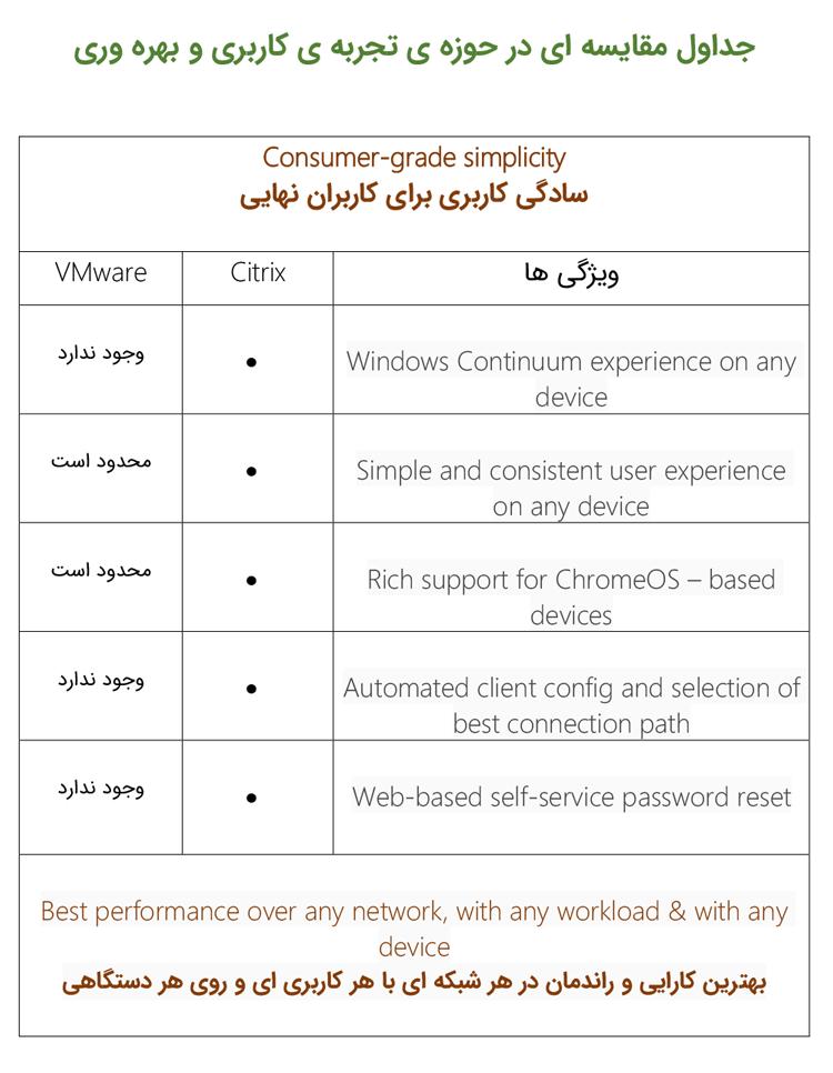 جدول مقایسه ای در حوزه تجربه ی کاربری و بهره وری