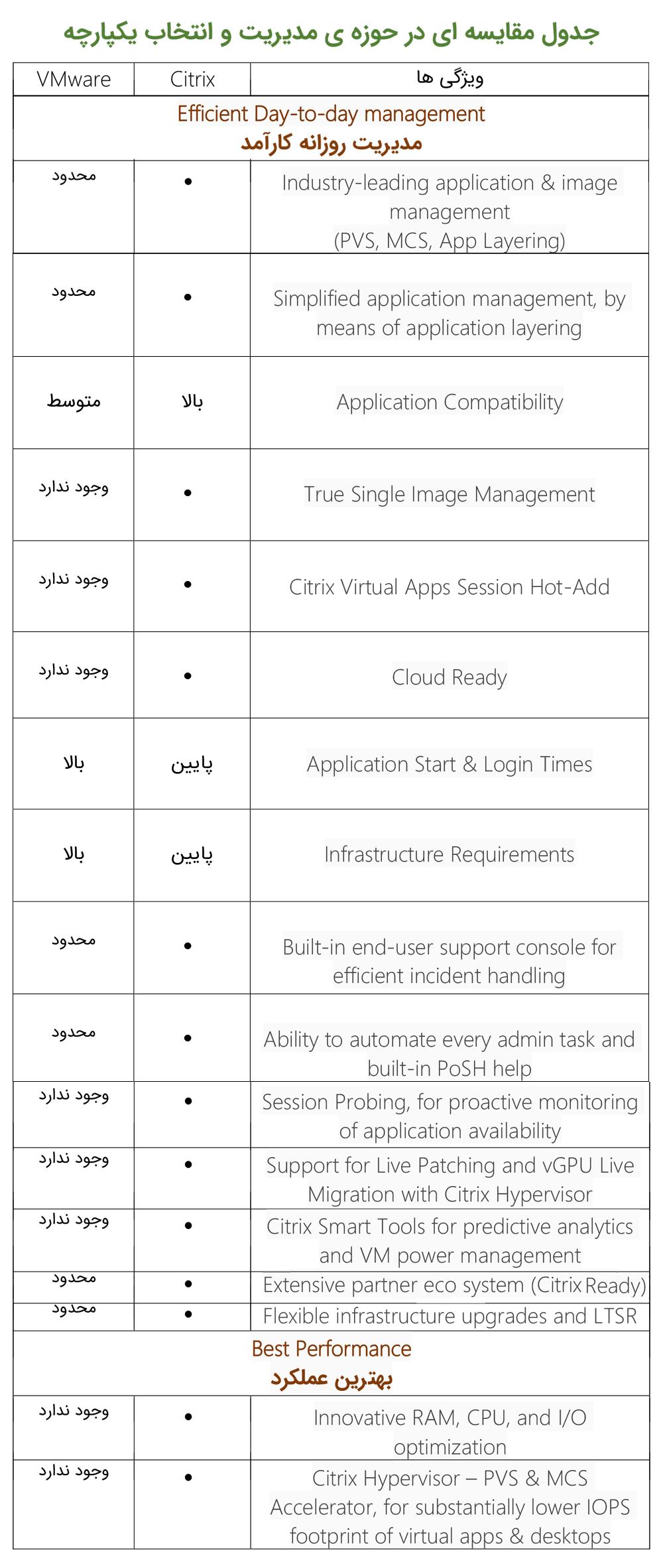 جدول مقایسه ای در حوزه مدیریت و انتخاب یکپارچه در vdi