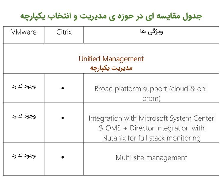 جدول مقایسه ای در حوزه مدیریت و انتخاب یکپارچه